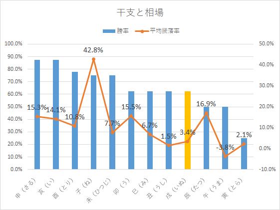2018大発会と年間騰落率 干支
