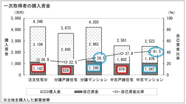 統計 マンション頭金 国土交通省 住宅市場動向調査(平成28年度)
