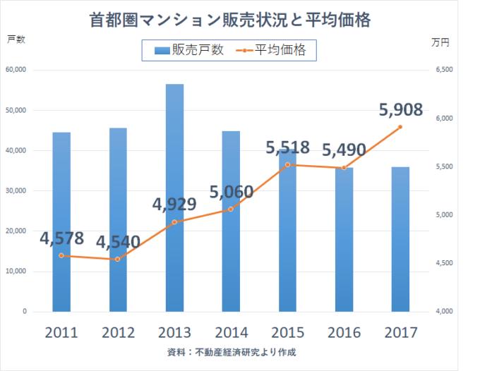 統計 2017 不動産経済研究所 マンション価格