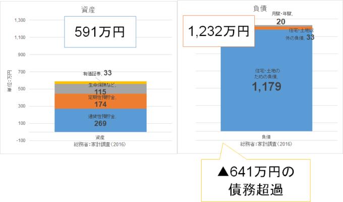 家計版バランスシート2 統計 総務省 家計調査(2016)