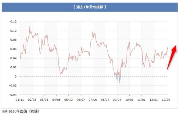 統計 長期金利 日本相互証券(株)