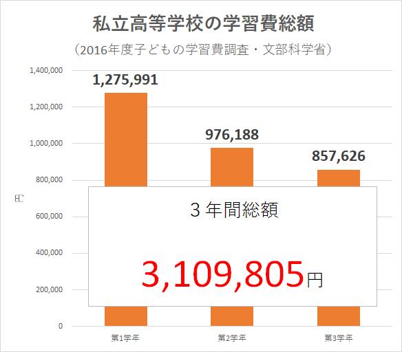 統計 2016年度子どもの学習費調査(文部科学省)高等学校 私立