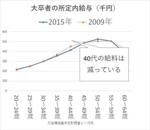 統計 賃金構造基本統計調査2