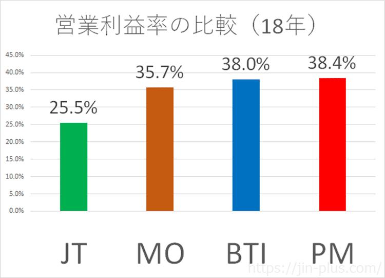 たばこ会社 営業利益率比較 2018年 JT MO PM BTI