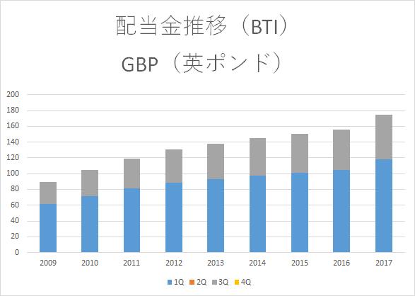 BTI 配当金推移2017