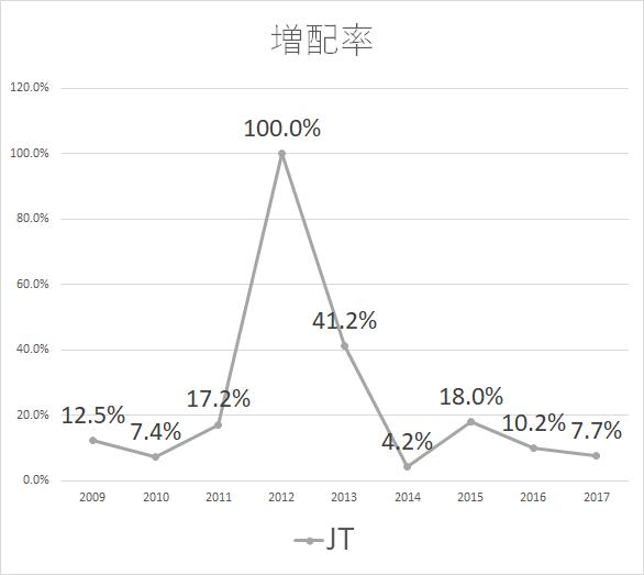JT 増配率2017