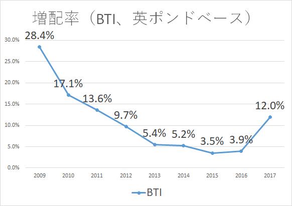 BTI 増配率2017 GBP