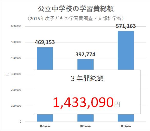統計 2016年度子どもの学習費調査(文部科学省)中学生 公立