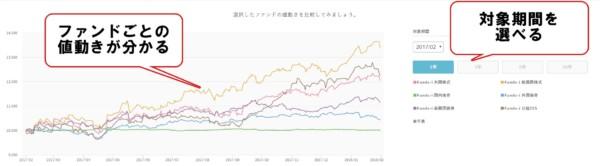 _積立投信 長期投資 シミュレーションツール4