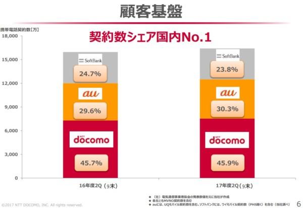NTTドコモ 事業展開 2017年12月7日6