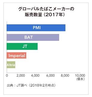 JT たばこ本数 出典:JT HP