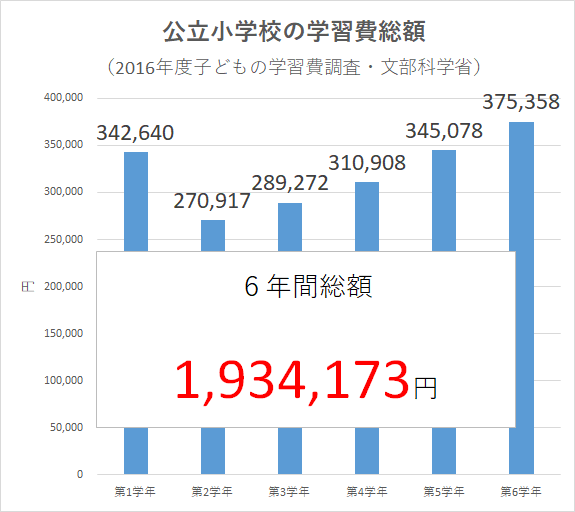 統計 2016年度子どもの学習費調査(文部科学省)小学生