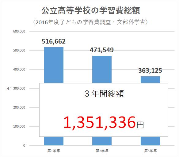 統計 2016年度子どもの学習費調査(文部科学省)高等学校 公立