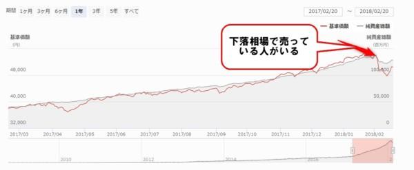 ひふみ投信 モーニングスター 2018.1.31現在2
