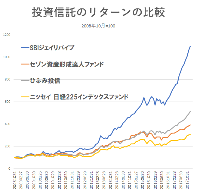 SBI中小型割安成長株ファンド ジェイリバイブ ひふみ投信4