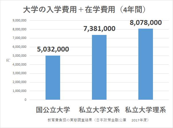 統計 大学費用 教育費負担の実態調査結果(日本政策金融公庫 2017年度)