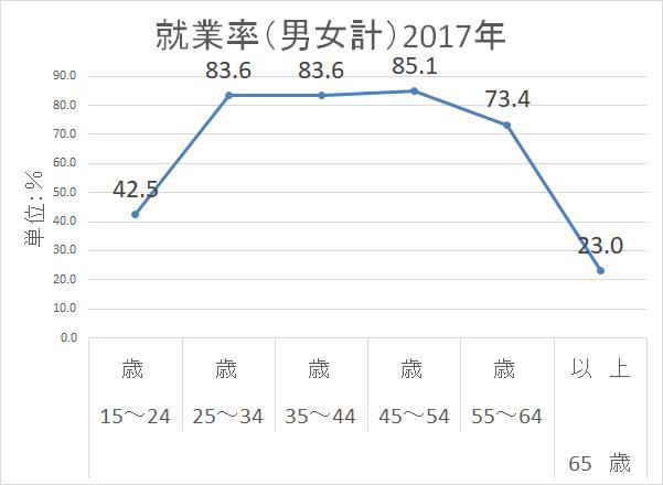 労働力調査H29 就業率