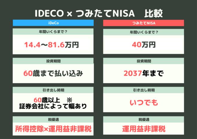 iDeCo NISA Green White Geometrical Background Comparison Graphic Organizer-min