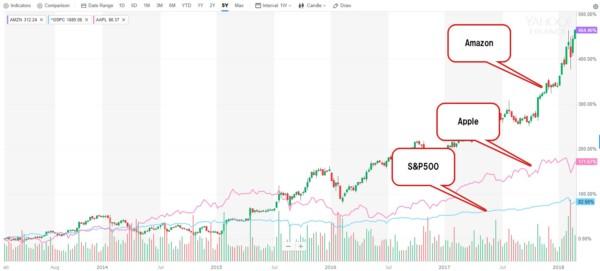 米国株 S&P500