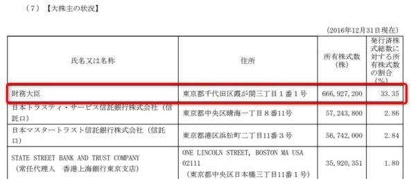 JT 株主構成 2018-02-09_22h34_03