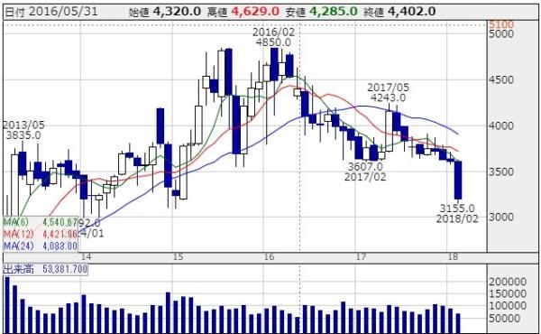 JT 株価2017