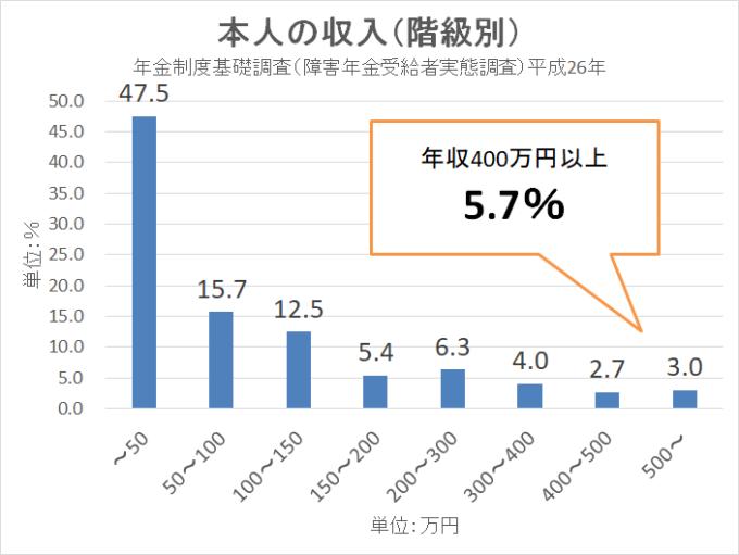 年金制度基礎調査(障害年金受給者実態調査)平成26年