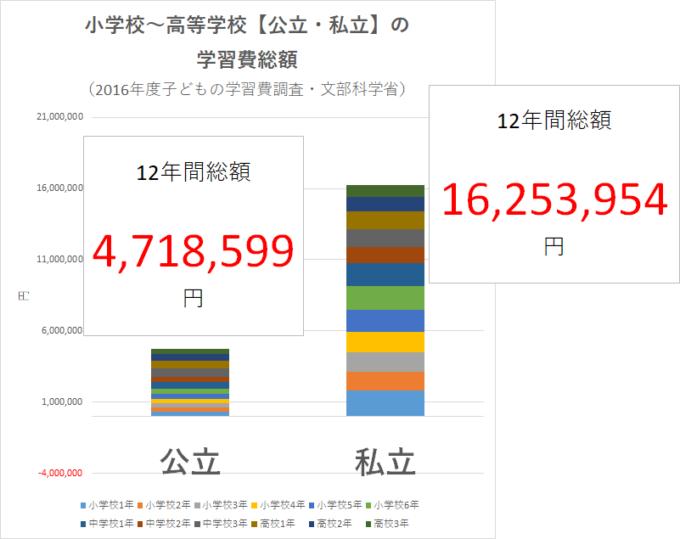 統計 2016年度子どもの学習費調査(文部科学省)小学校~高等学校