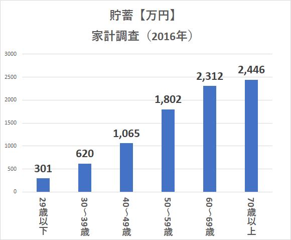統計 家計調査H28 貯金 年齢別