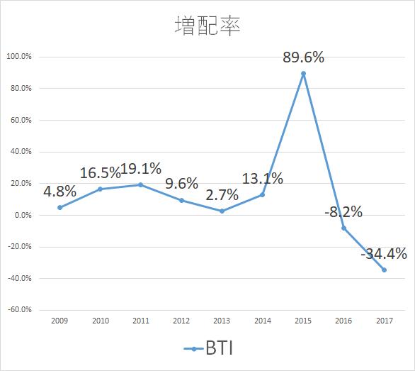BTI 増配率2017