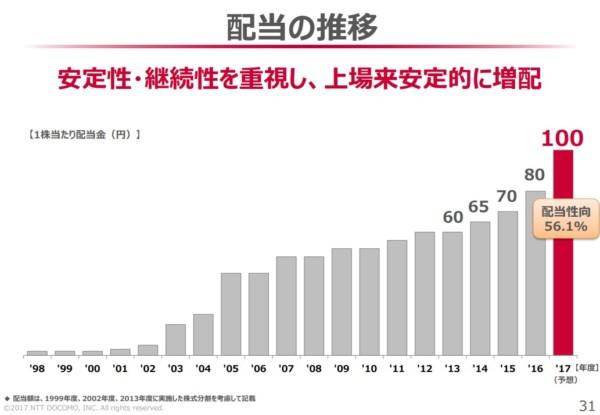 NTTドコモ 事業展開 2017年12月7日