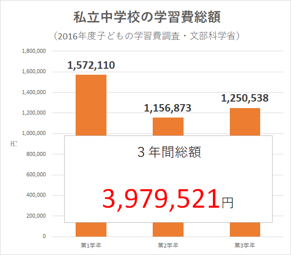 統計 2016年度子どもの学習費調査(文部科学省)中学生 私立