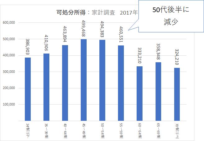 統計 2015家計調査 可処分所得