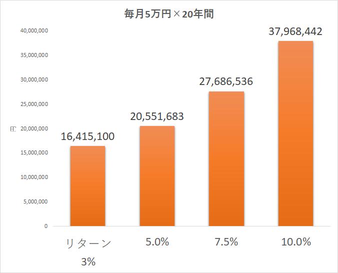 投資信託 毎月5万円