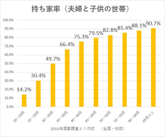統計 2015国勢調査 持ち家率6