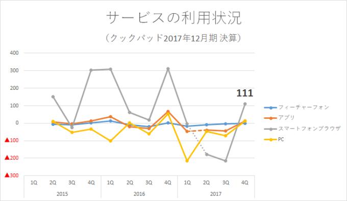 クックパッド 2017年12月決算説明資料 2018-02-10_23h32_01