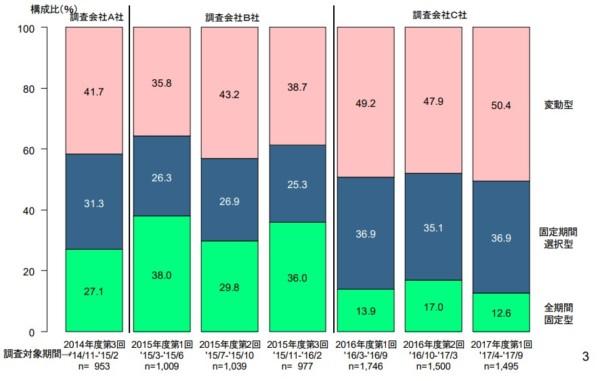 統計 フラット35 民間住宅ローン利用者 2018-01-29_22h27_24