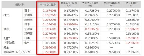 マネックス証券iDeCo1