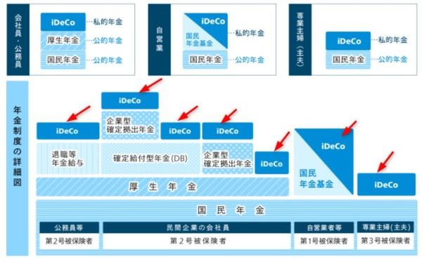 マネックス証券iDeCo3