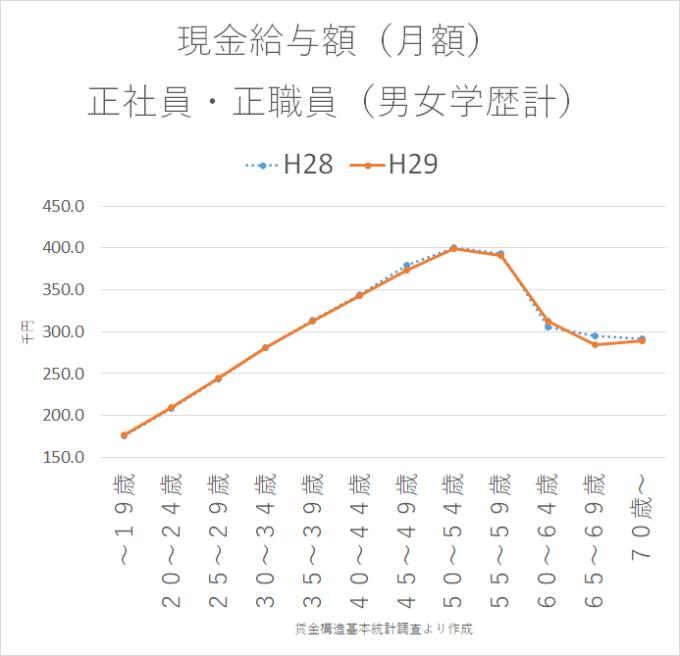 統計 賃金構造基本統計調査H29-28