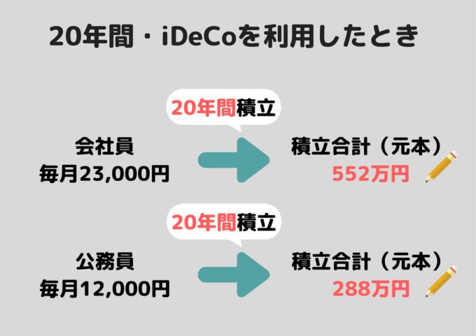 iDeCo 確定拠出型年金