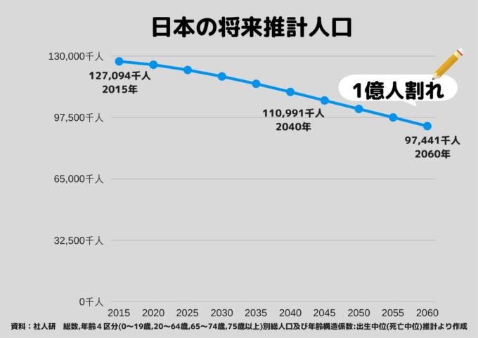 統計 将来推計人口