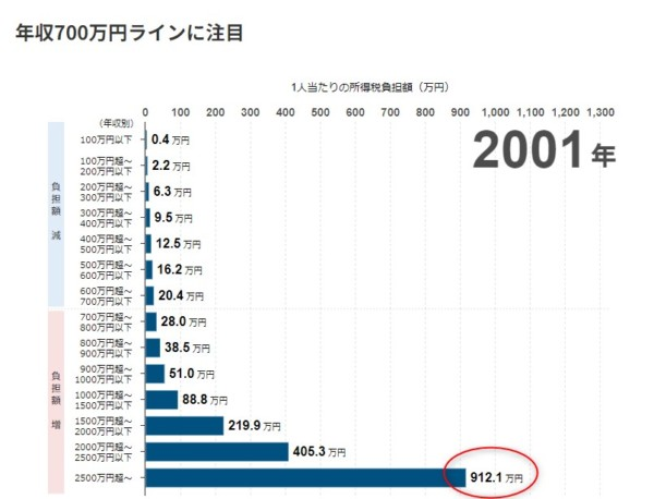 統計 日経ビジュアルデータ2