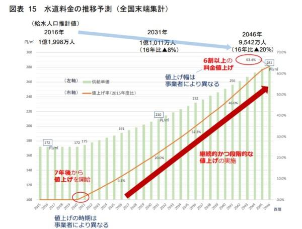 水道事業の将来予測と経営改革 - 日本政策投資銀行(DBJ)