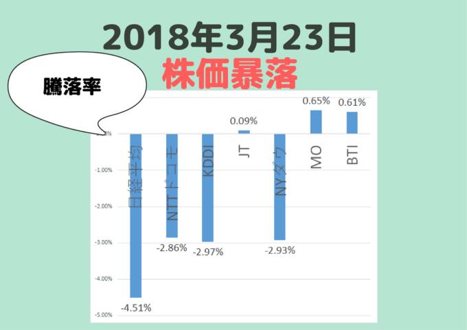 株価暴落20180323