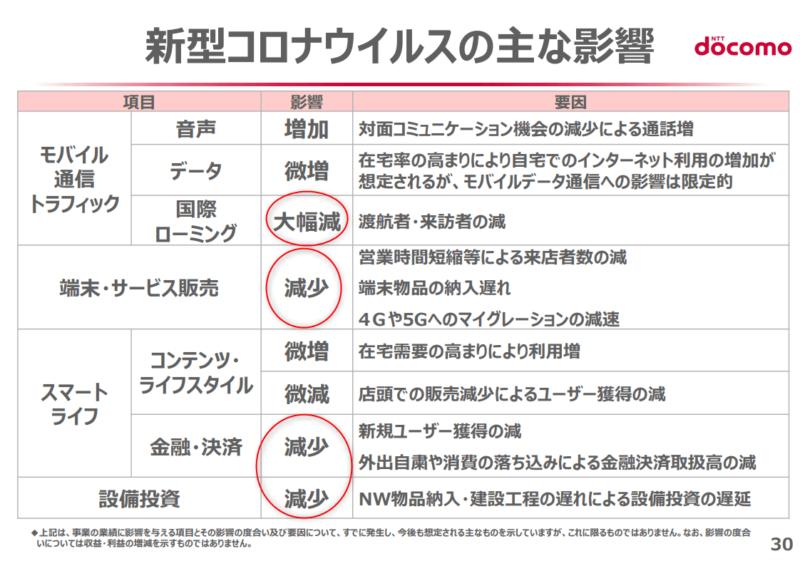 9437 NTTドコモ 新型コロナウイルスの影響 20年3月期決算説明資料より