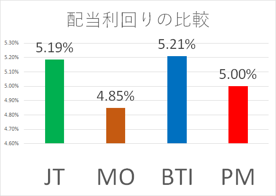 20180420 配当利回り比較 JT