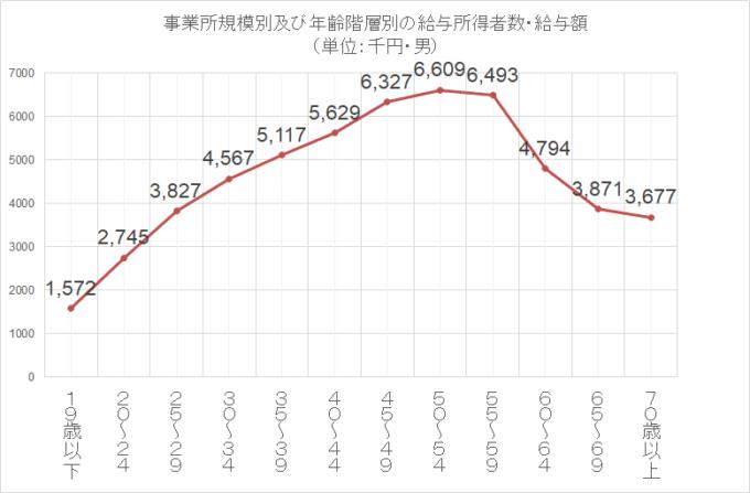 統計 民間給与実態調査 国税庁