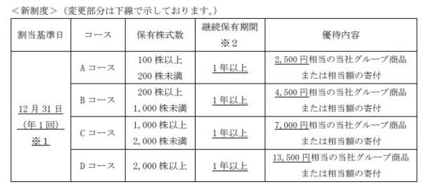 株主優待 日本たばこ産業(JT)2