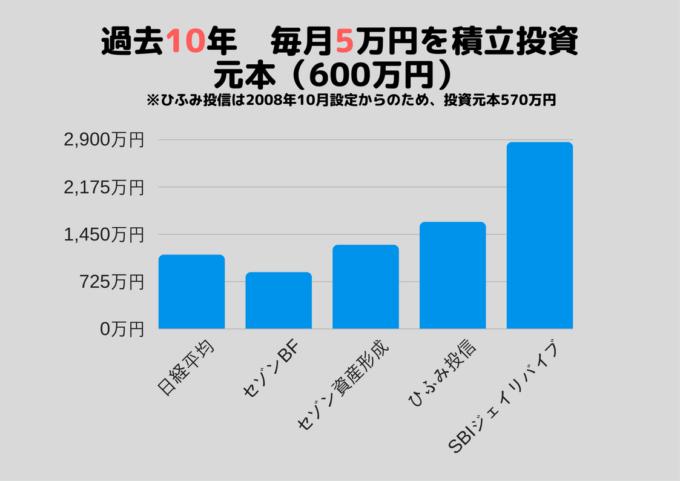 積立投資 毎月5万円