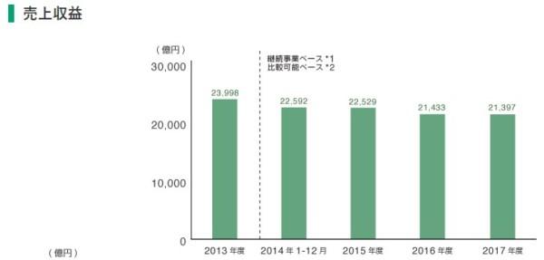 JT 株式 売上高